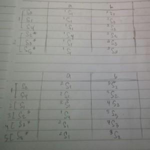 tabel min